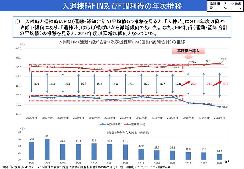 67_【入-1】入院分科会資料_20190919