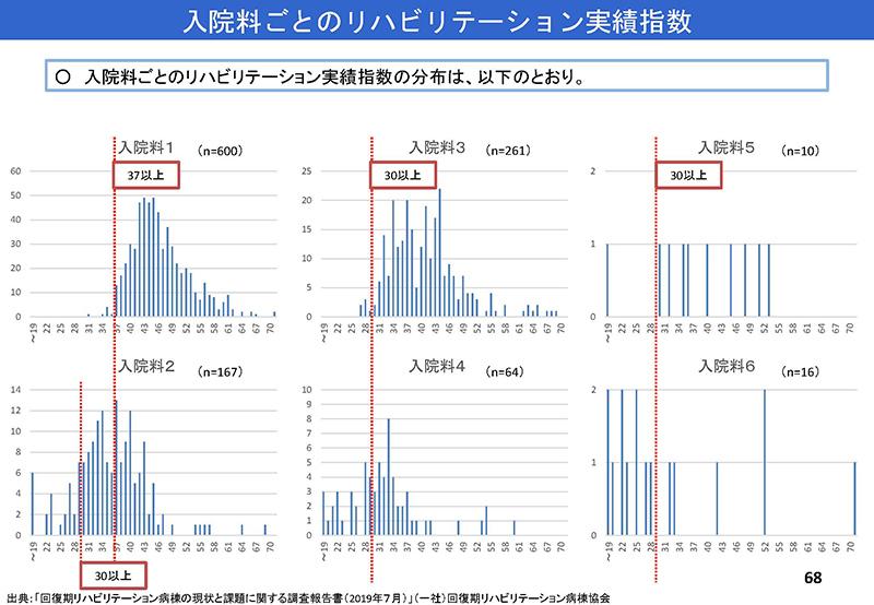 68_【入-1】入院分科会資料_20190919