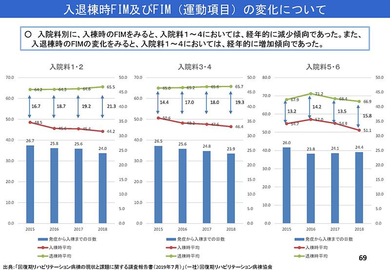 69_【入-1】入院分科会資料_20190919
