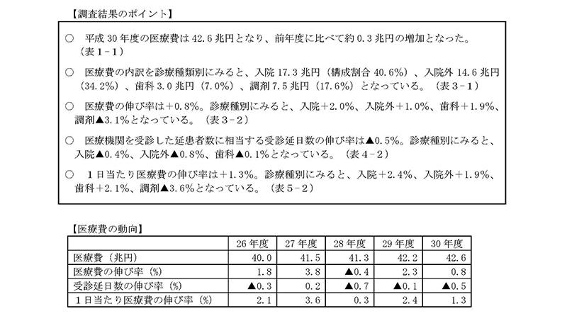 医療費の動向1_20191009中医協総会