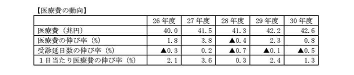 医療費の動向3_20191009中医協総会
