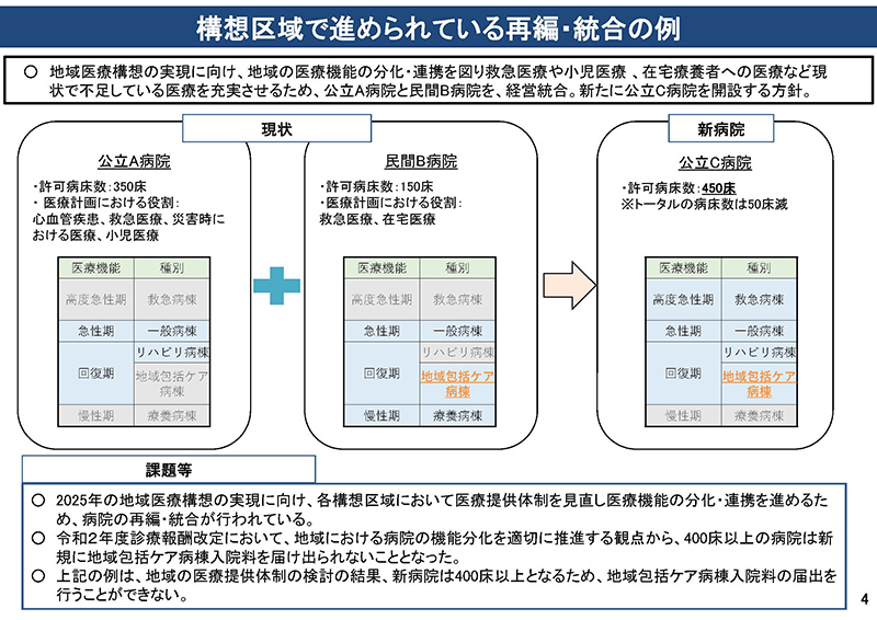 04_【総-1】地域包括ケア病棟の取扱いについて_20200610中医協総会