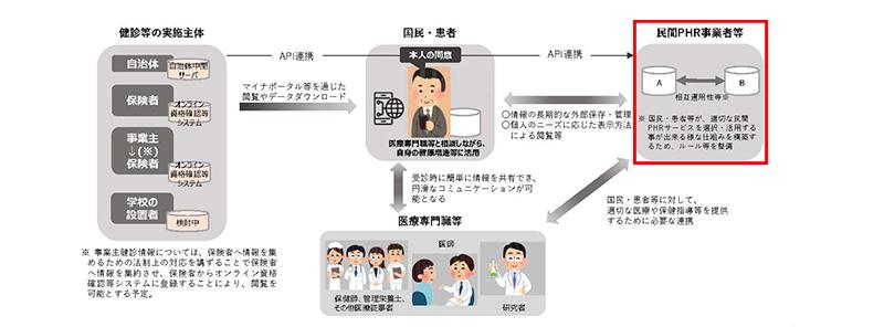 11抜粋_【資料3】データヘルスの検討状況について_20200709医療保険部会