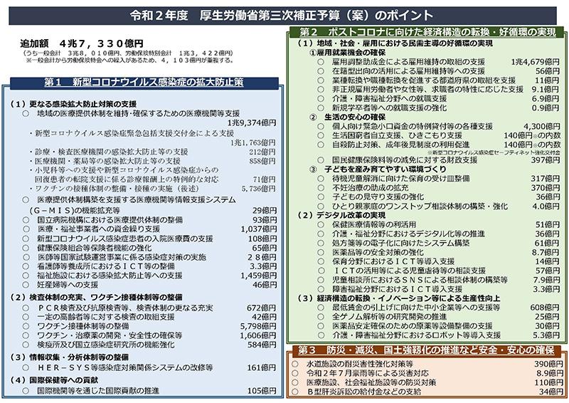 20201215_令和2年度厚生労働省第三次補正予算案のポイント