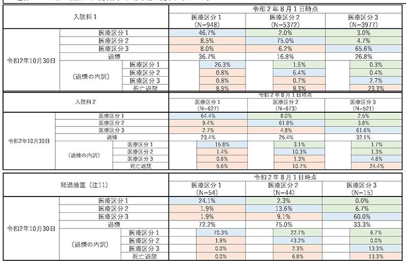 抜粋P62_【入-1】慢性期入院医療等_2021年8月6日の入院分科会